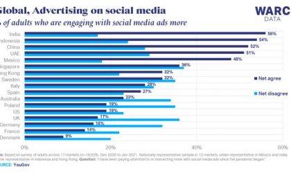 Uno de cada tres adultos se involucra más con social advertising