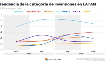 Criptomonedas en Latinoamérica: crece el interés por las casas de cambio digitales y aumenta la discusión sobre el tema en redes